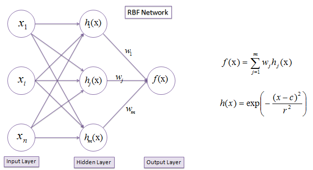 basis network neural radial thesis The radial basis function neural network is a popular supervised learning tool based on machinery learning technology its high precision having been proven, the radial basis function neural network has been applied in many areas.